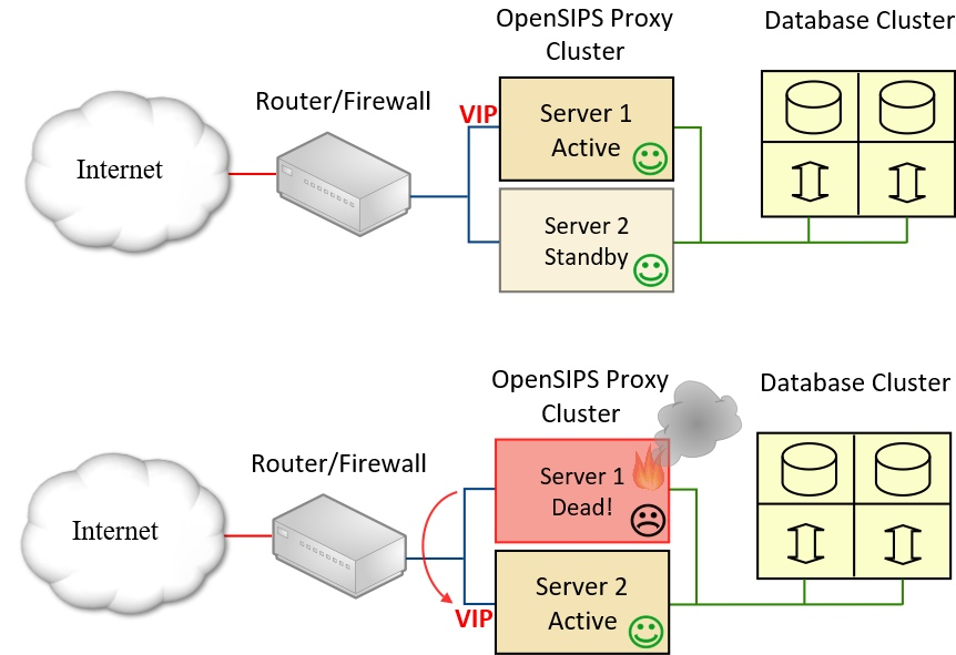 Schematic illustrating failover using a VIP