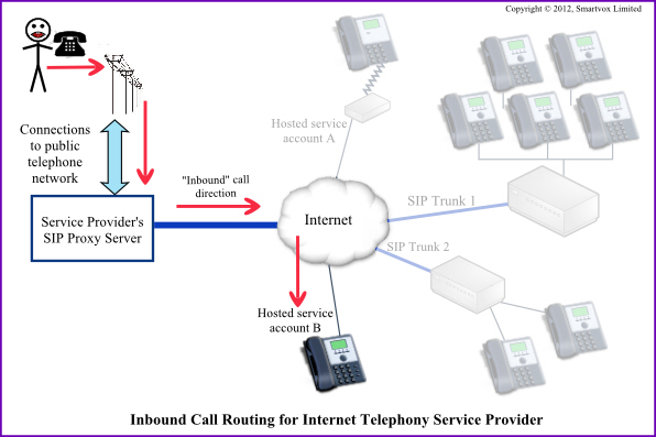 Inbound DID Call route via ITSP SIP Proxy