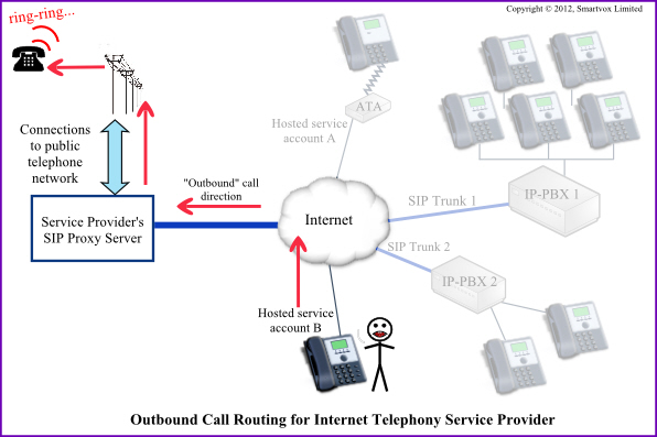 Outbound call handling in ITSP Proxy server