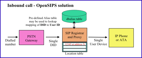 OpenSIPS SIP Proxy inbound call handling using dbaliases table