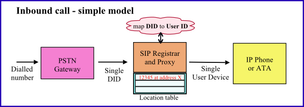 Simple routing model for inbound calls to an ITSP SIP Proxy