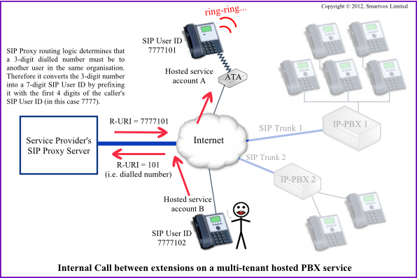 Internal call on a multi-tenant hosted PBX service