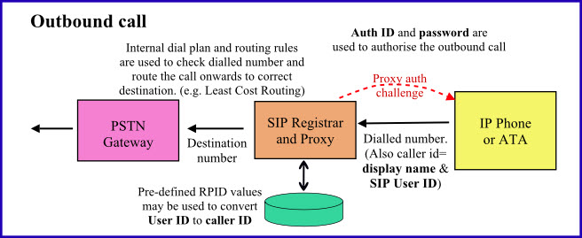 Explanation for outbound call handling in an ITSP Proxy server