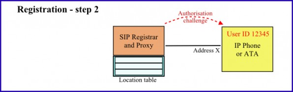 Illustration of the SIP Registration process - part 2