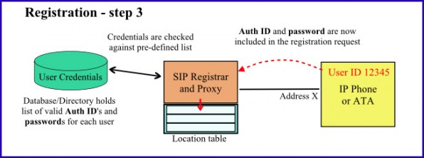 Illustration of the SIP Registration process - part 3