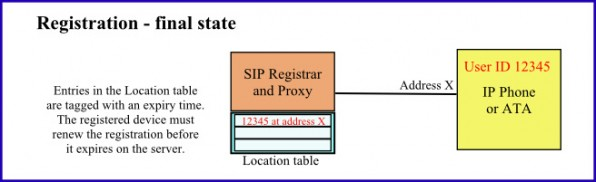 Illustration of the SIP Registration process - part 4
