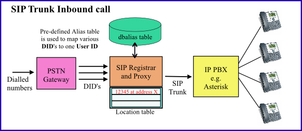 OpenSIPS SIP Proxy sending inbound DID's to a SIP Trunk