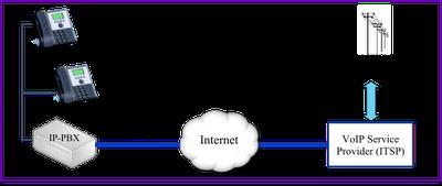 siptrunk_principle