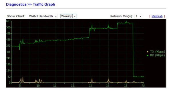 Internet bandwidth as a graph during friendly scanner attack